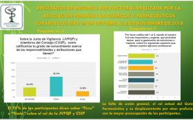 Resultados Encuesta Pre Electoral- Preguntas 5, 6 y 7